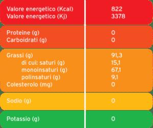etichettatura alimenti olio oliva