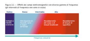 campi-elettromagnetici