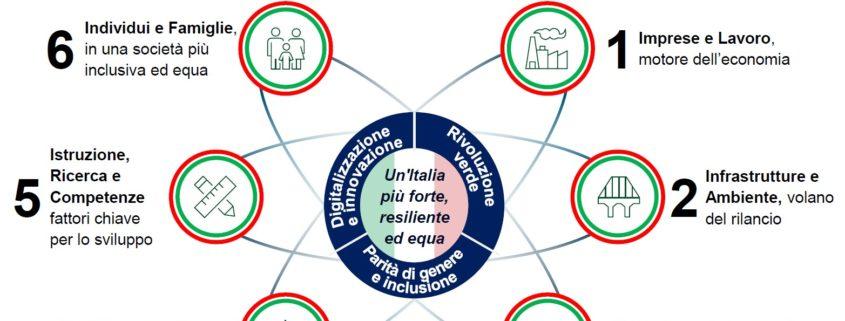 Iniziative per il rilancio Italia 2020-2022